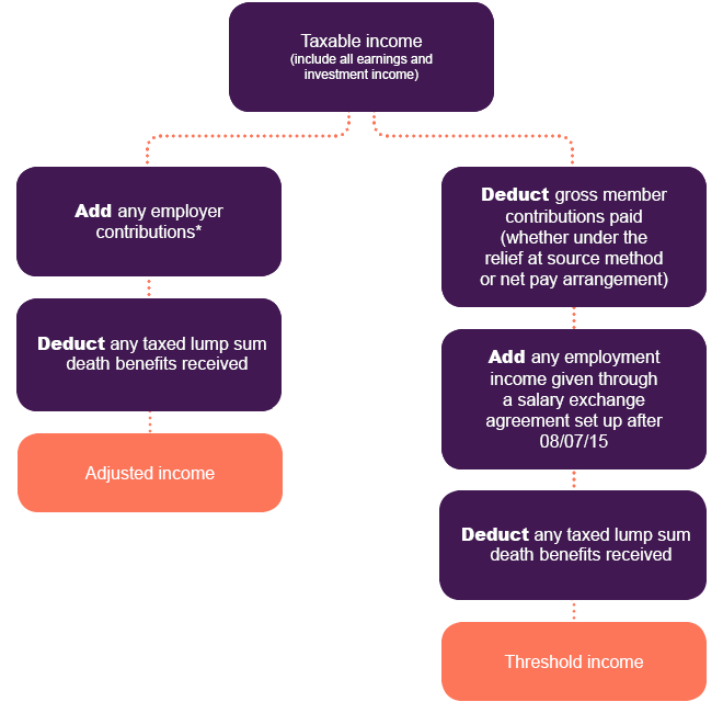 Annual allowance flowchart