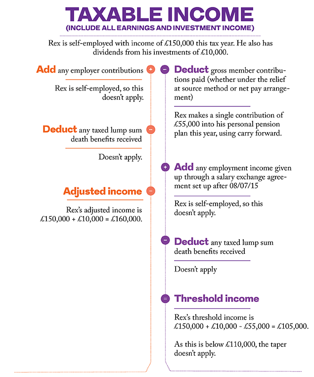 Tapering of annual allowance for high incomes - Royal London