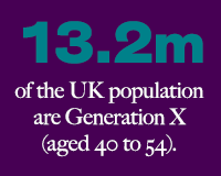 13.2m of the UK population are Generation X aged 40 to 54