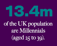 13.4m of the UK population are Millennials aged 25 to 39