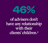 46% of advisers don't have any relationship with their clients' children