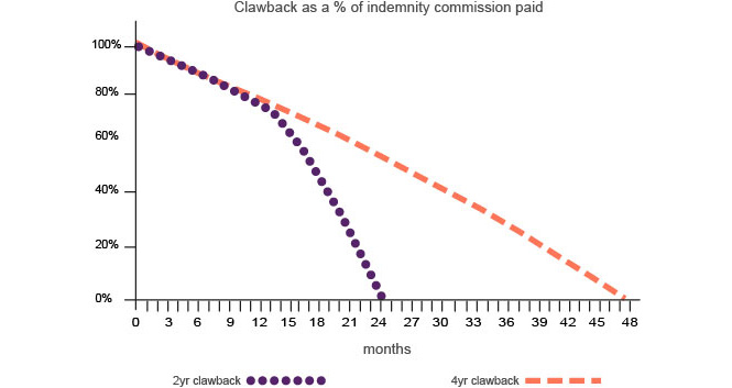commission clawback graph