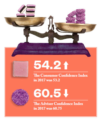 consumer and adviser confidence