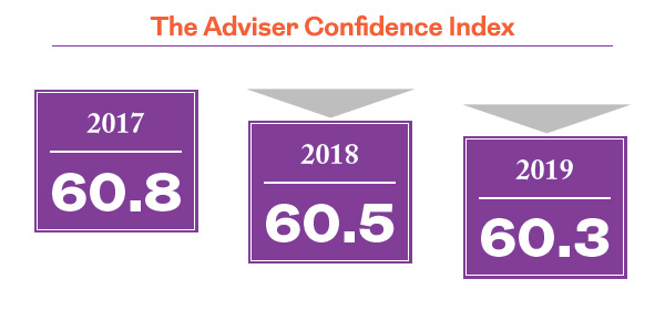 The adviser confidence index. 2017 - 60.8 2018 - 60.4 2019 - 60.3