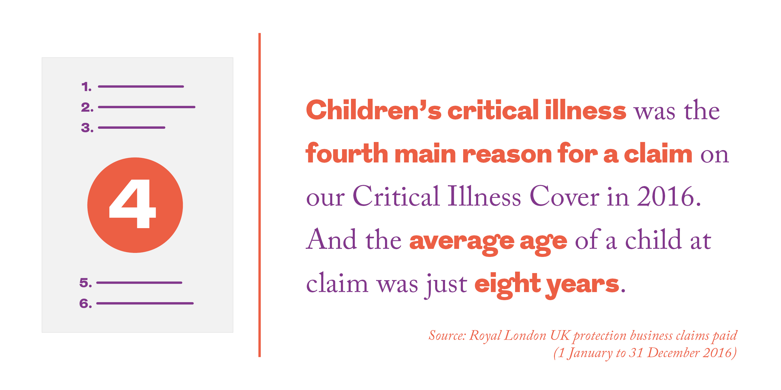 Children's critical illness was the fourth main reason for a claim on our Critical Illness Cover in 2016. And the average age of a child at claim was just eight years.  Source: Royal London UK protection business claims paid (1 January to 31 December 2016)