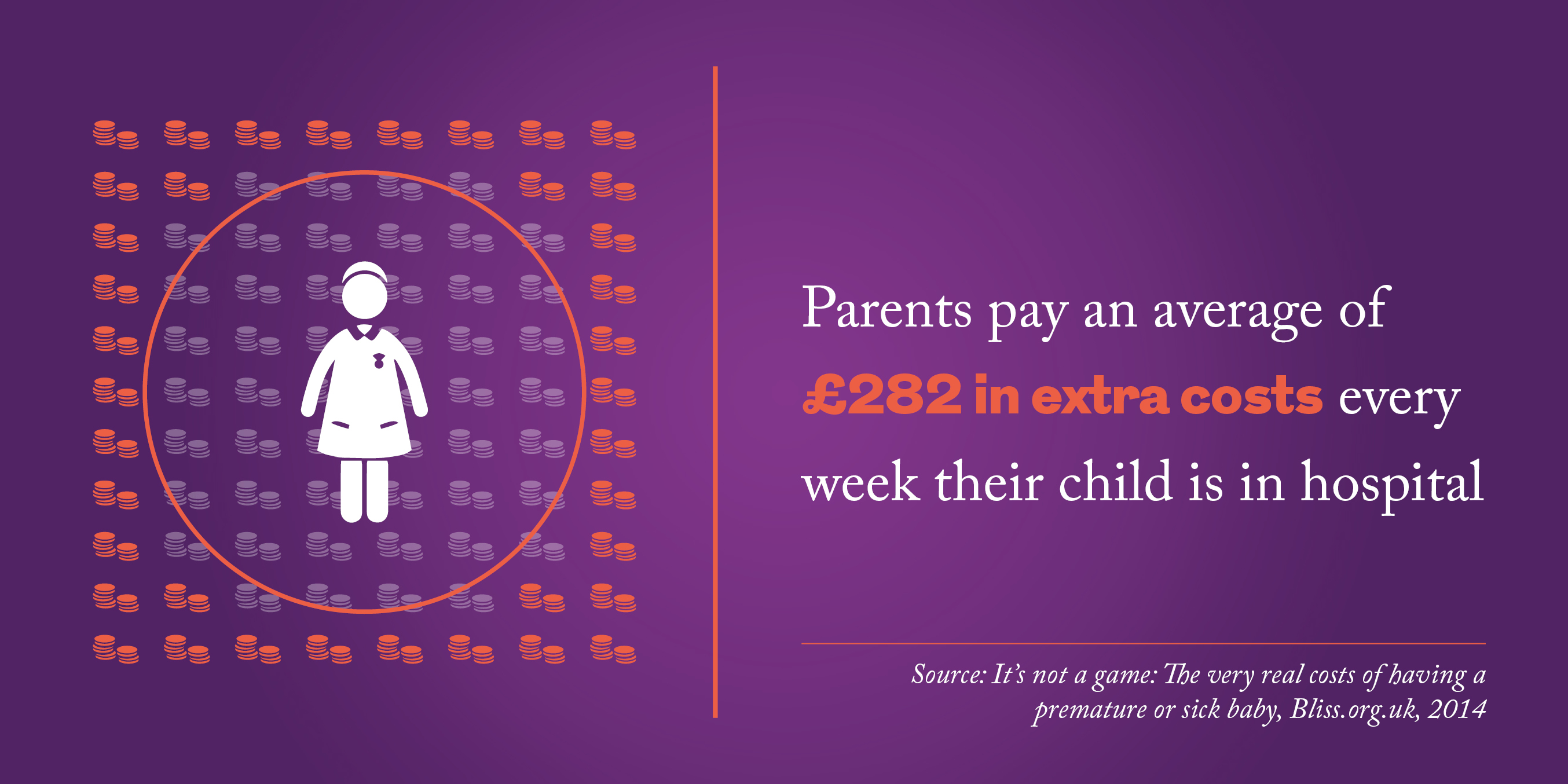 Parents pay an average of £282 in extra costs every week their child is in hospital.  Source: It's not a game: The very real costs of having a premature or sick baby, Bliss.org.uk, 2014
