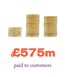 £575million paid to customers