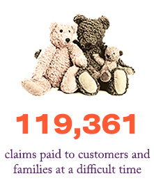 119,341 claims paid to customers