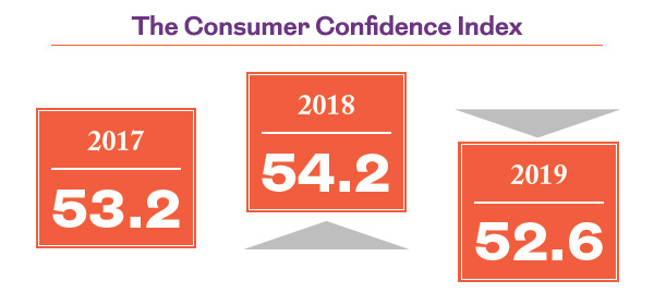 The consumer confidence index. 2017 - 53.2 2018 - 54.1 2019 - 52.6