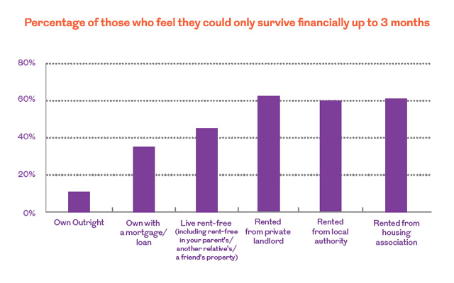 Chart depicting Percentage of those who feel they could only survive financially up to 3 months