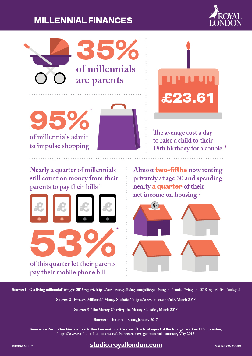 35% of millennials are parents. 95% of millennials admit to impulse shopping. £23.61 - The average cost a day to raise a child to their 18th birthday for a couple. Nearly a quarter of millennials still count on money from their parents to pay their bills, 53% of this quarter let their parents pay their mobile phone bill. Almost two-fifths now renting privately at age 30 and spending nearly a quarter of their net income on housing.